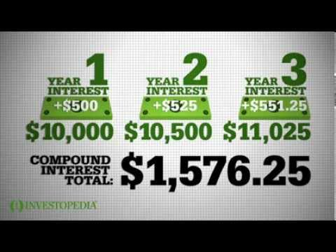 Investopedia Video: Compound Interest Explained